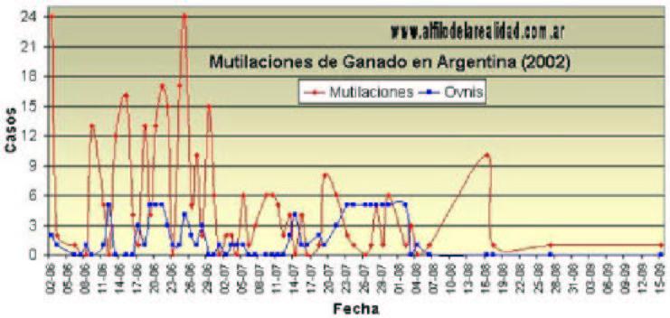 Mutilaciones de ganado en América del Sur (2/6)